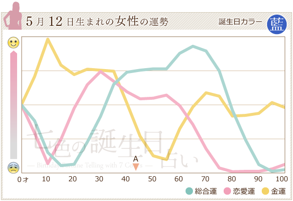 5月12日生まれの女性の運勢グラフ