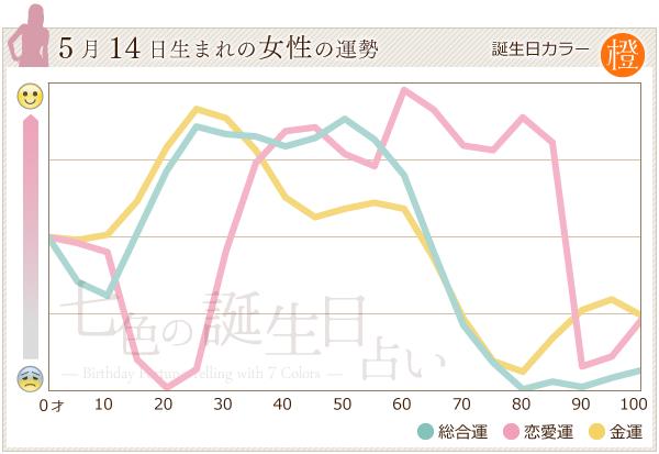 5月14日生まれの女性の運勢グラフ