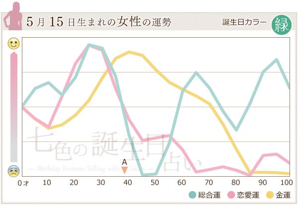 5月15日生まれの女性の運勢グラフ