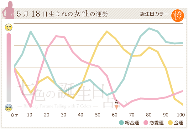 5月18日生まれの女性の運勢グラフ