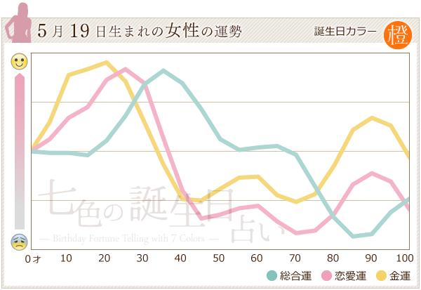 5月19日生まれの女性の運勢グラフ