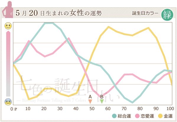 5月20日生まれの女性の運勢グラフ