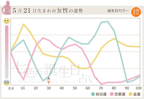 5月21日生まれの女性の運勢グラフ