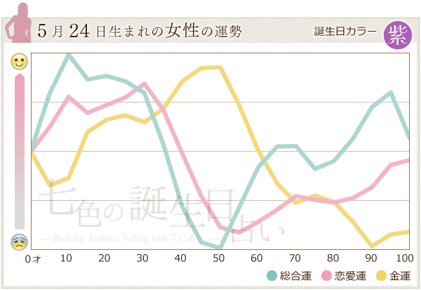 5月24日生まれの女性の運勢グラフ