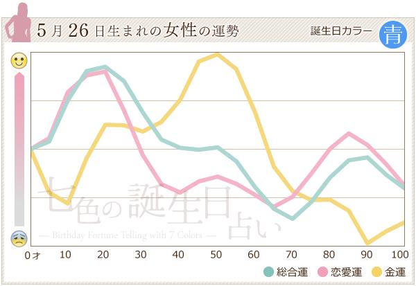 5月26日生まれの女性の運勢グラフ