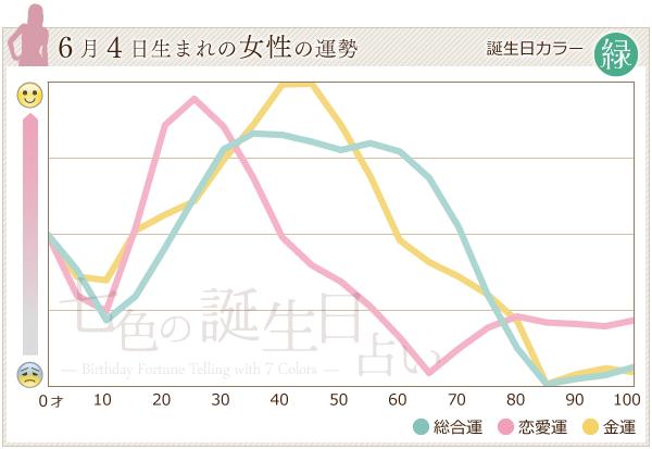 6月4日生まれの女性の運勢グラフ