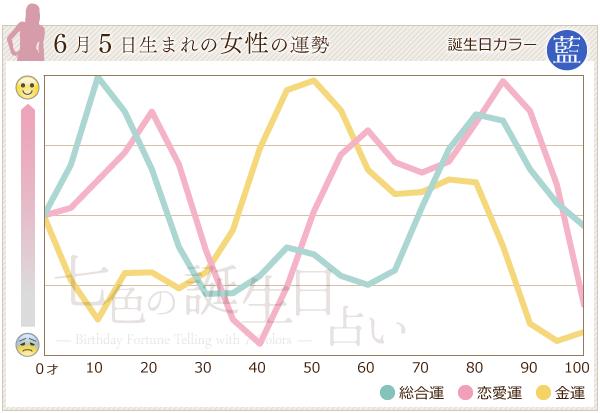 6月5日生まれの女性の運勢グラフ