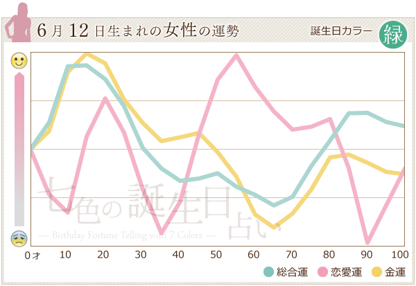 6月12日生まれの女性の運勢グラフ
