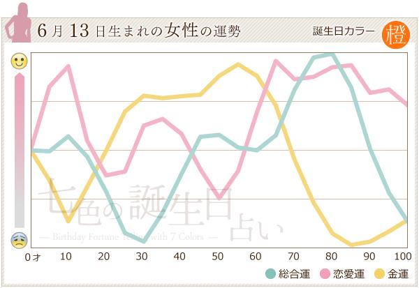 6月13日生まれの女性の運勢グラフ