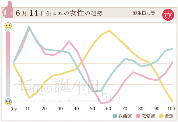6月14日生まれの女性の運勢グラフ