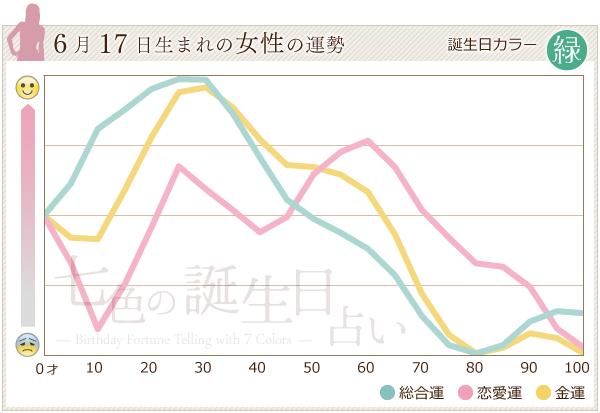 6月17日生まれの女性の運勢グラフ