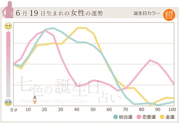 6月19日生まれの女性の運勢グラフ