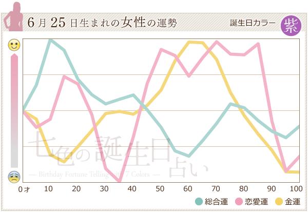6月25日生まれの女性の運勢グラフ