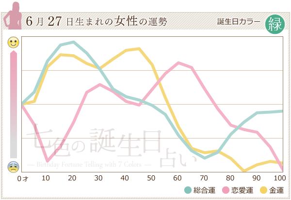 6月27日生まれの女性の運勢グラフ