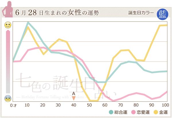 6月28日生まれの女性の運勢グラフ