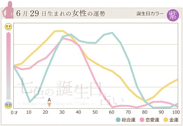 6月29日生まれの女性の運勢グラフ