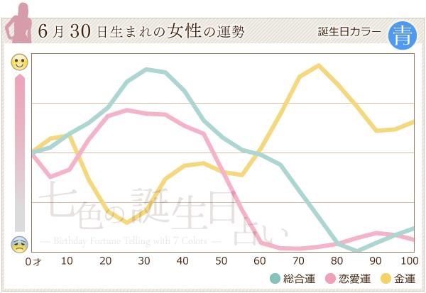 6月30日生まれの女性の運勢グラフ