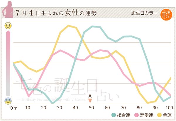 7月4日生まれの女性の運勢グラフ