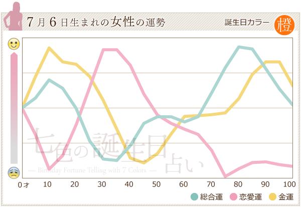 7月6日生まれの女性の運勢グラフ