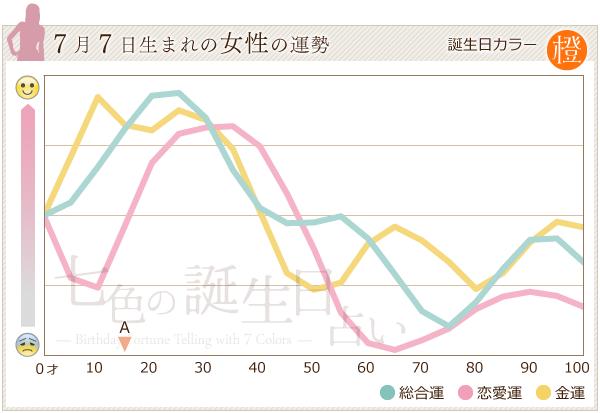 7月7日生まれの女性の運勢グラフ