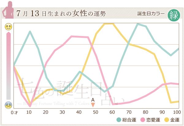 7月13日生まれの女性の運勢グラフ