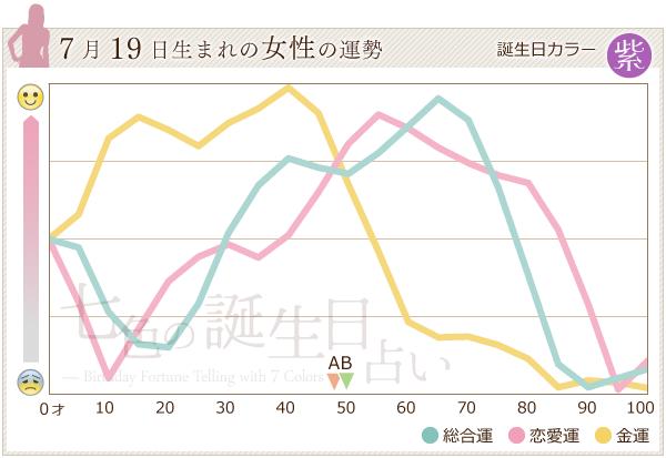 7月19日生まれの女性の運勢グラフ