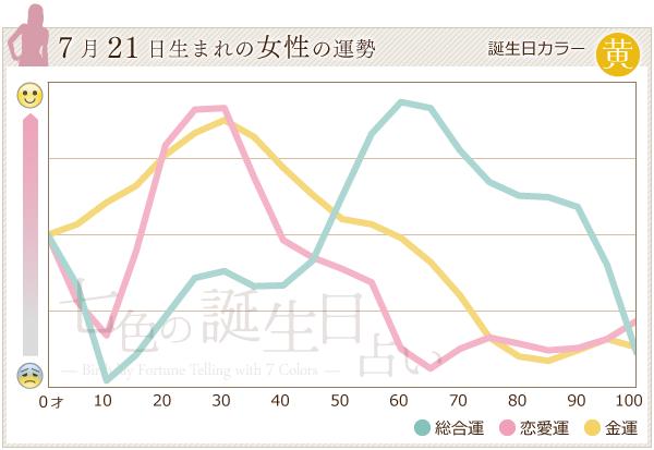 7月21日生まれの女性の運勢グラフ