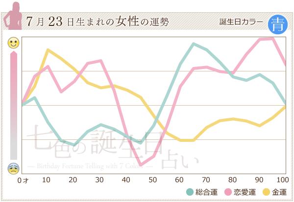 7月23日生まれの女性の運勢グラフ