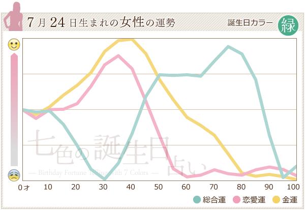 7月24日生まれの女性の運勢グラフ