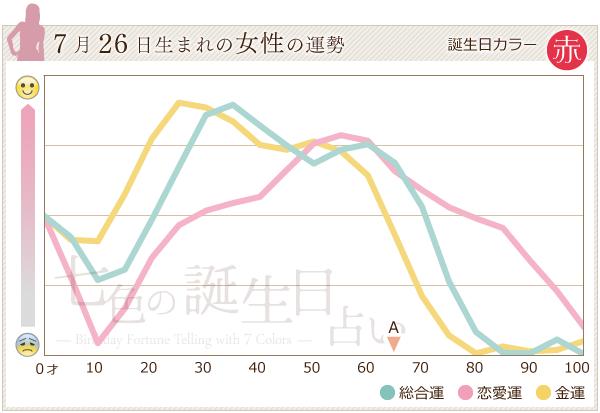 7月26日生まれの女性の運勢グラフ
