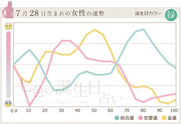 7月28日生まれの女性の運勢グラフ