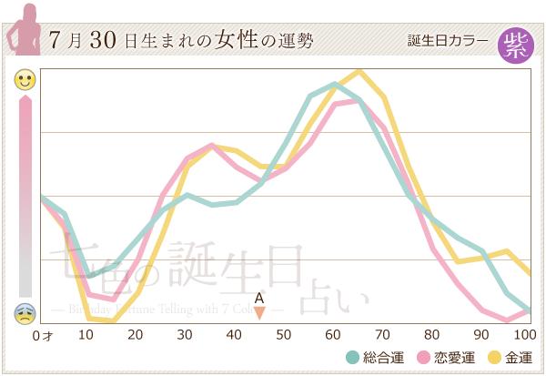 7月30日生まれの女性の運勢グラフ