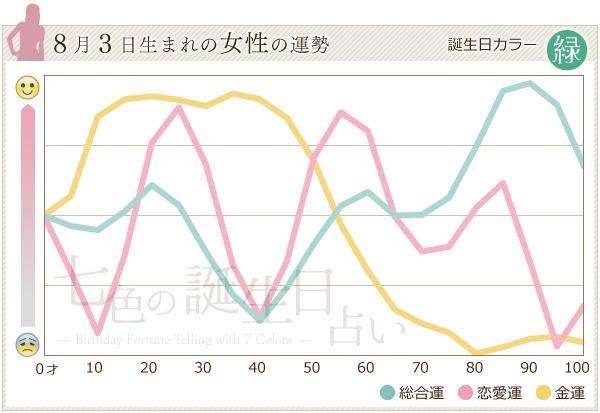 8月3日生まれの女性の運勢グラフ