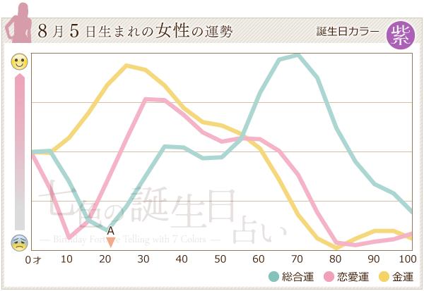 8月5日生まれの女性の運勢グラフ
