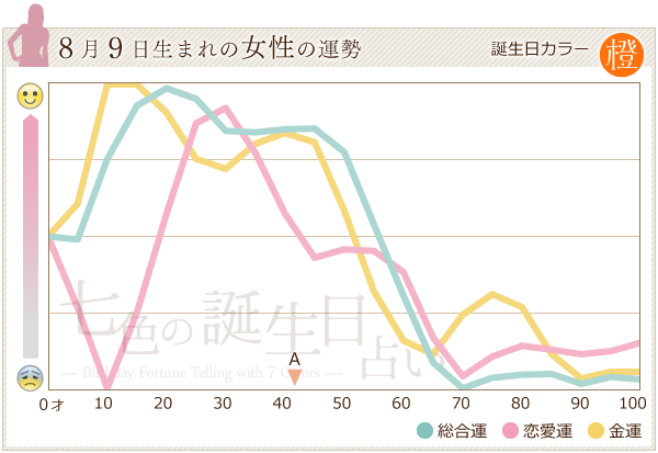 8月9日生まれの女性の運勢グラフ