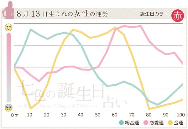 8月13日生まれの女性の運勢グラフ