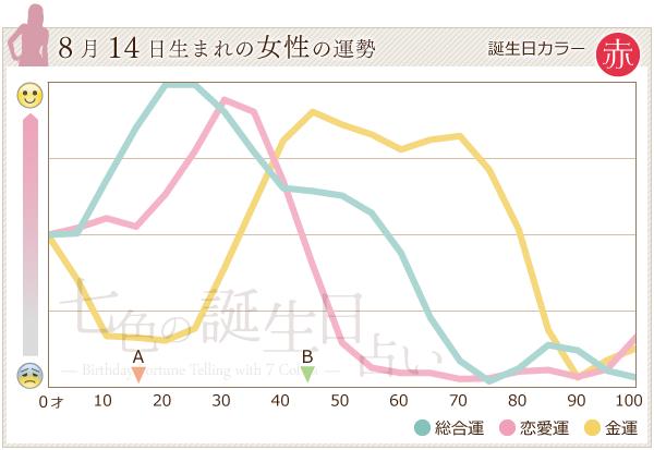 8月14日生まれの女性の運勢グラフ