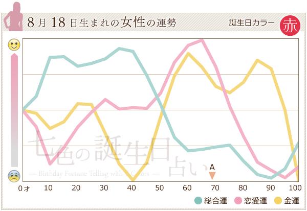 8月18日生まれの女性の運勢グラフ