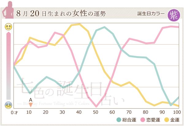 8月20日生まれの女性の運勢グラフ