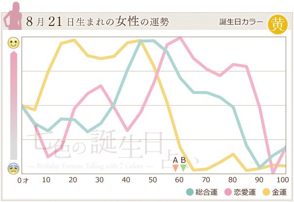 8月21日生まれの女性の運勢グラフ