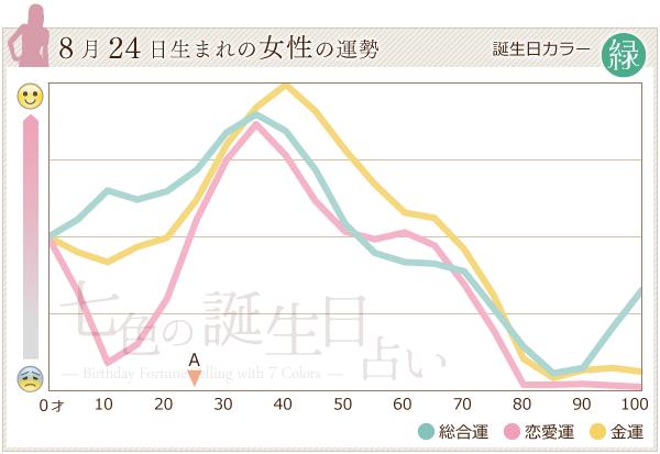 8月24日生まれの女性の運勢グラフ