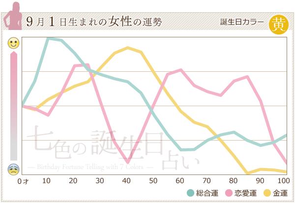 9月1日生まれの女性の運勢グラフ