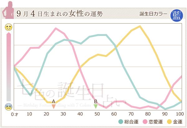 9月4日生まれの女性の運勢グラフ