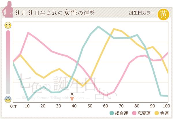 9月9日生まれの女性の運勢グラフ