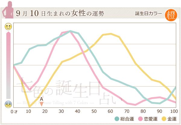 9月10日生まれの女性の運勢グラフ