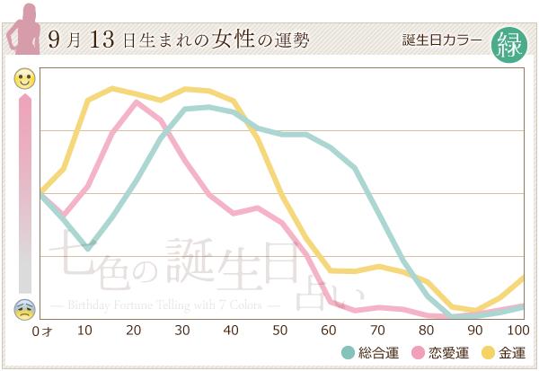 9月13日生まれの女性の運勢グラフ