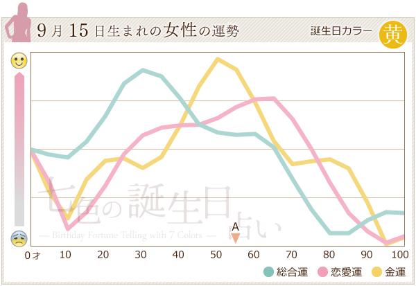 9月15日生まれの女性の運勢グラフ
