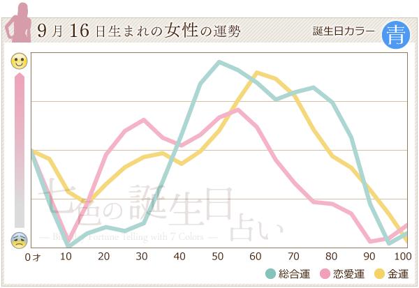 9月16日生まれの女性の運勢グラフ