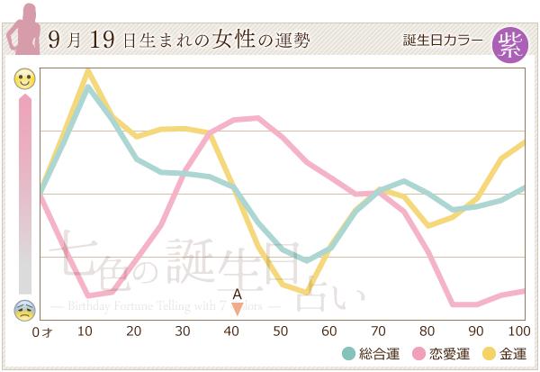 9月19日生まれの女性の運勢グラフ
