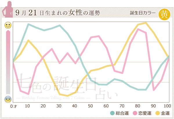 9月21日生まれの女性の運勢グラフ